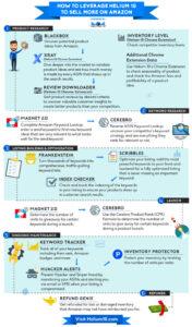 helium 10 infographic